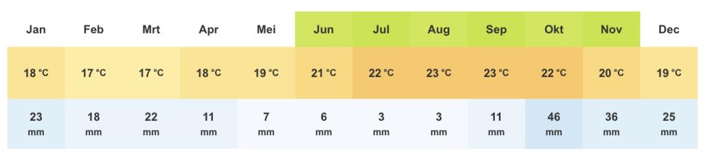 weer op madeira per maand